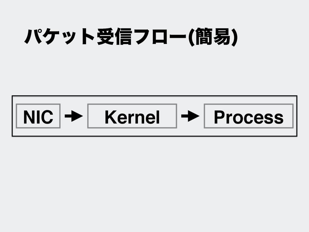 NIC Kernel Process ύέοτड৴ϑϩʔ ؆қ