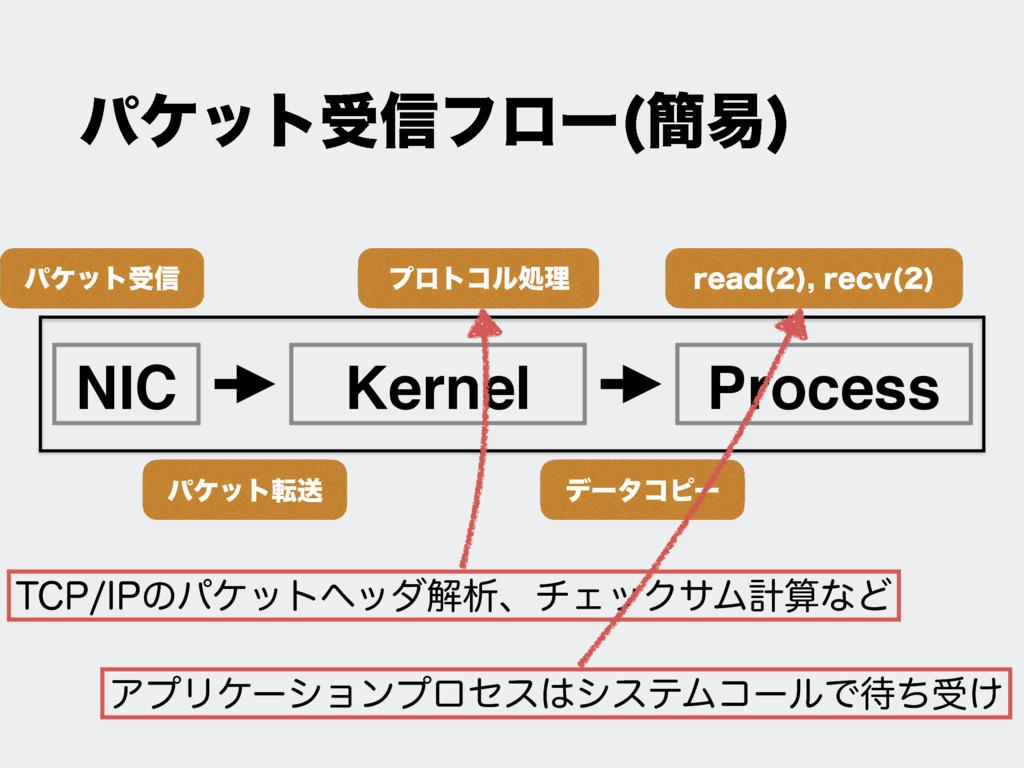 NIC Kernel Process ύέοτड৴ ύέοτసૹ ϓϩτίϧॲཧ σʔλίϐʔ...
