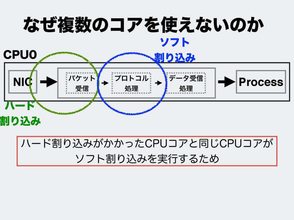 NIC Process ύέοτ ड৴ ϓϩτίϧ ॲཧ σʔλड৴ ॲཧ ͳͥෳͷίΞΛ...