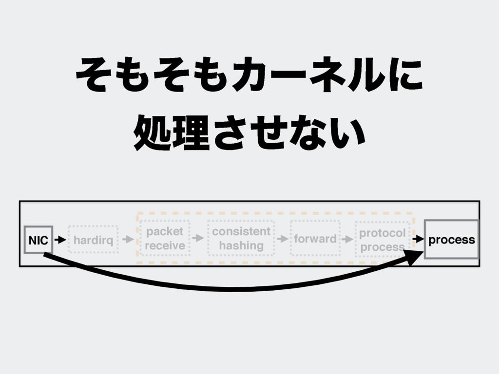 ͦͦΧʔωϧʹ ॲཧͤ͞ͳ͍ protocol process NIC process ...