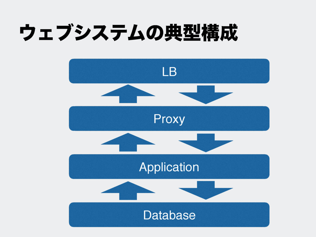 ΢ΣϒγεςϜͷయܕߏ੒ LB Proxy Application Database