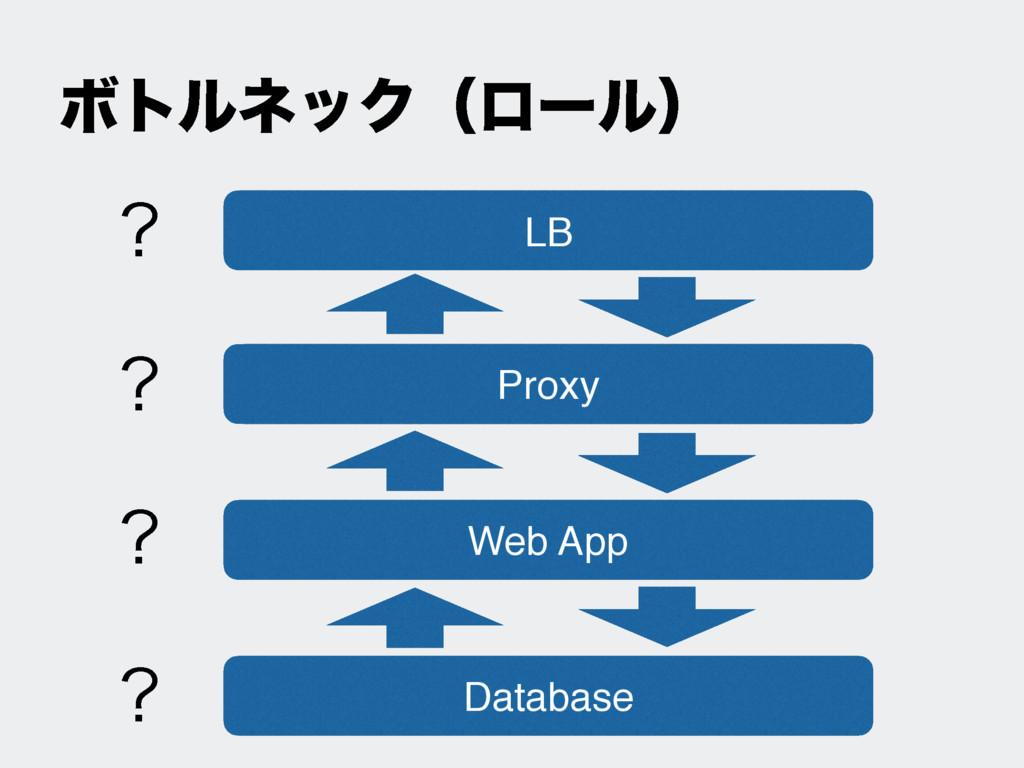 LB Proxy Web App Database ϘτϧωοΫʢϩʔϧʣ
