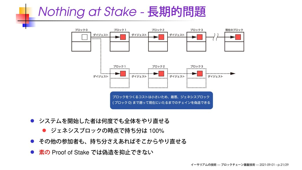 Nothing at Stake - 100% Proof of Stake — — 2021...