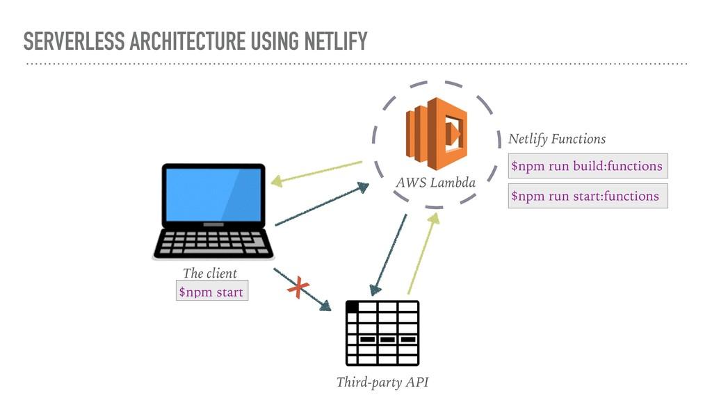 The client AWS Lambda Third-party API x Netlify...