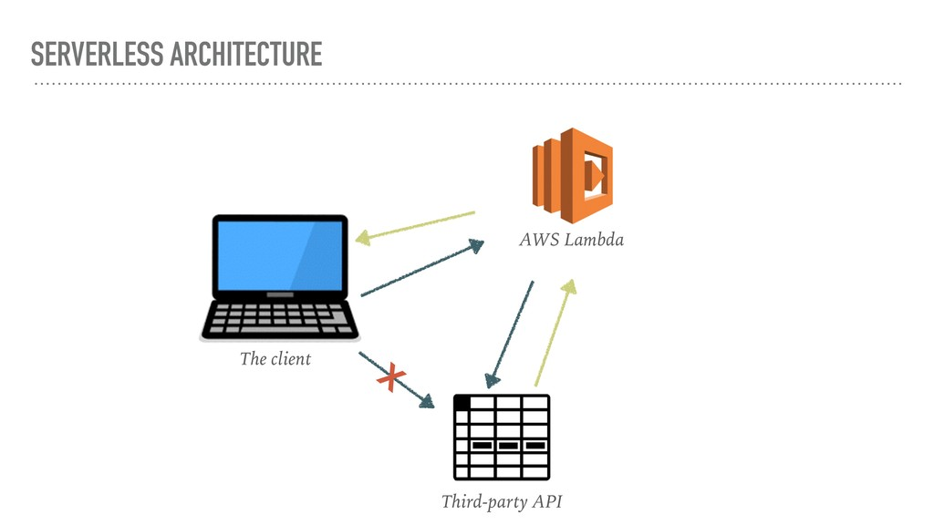 SERVERLESS ARCHITECTURE The client AWS Lambda T...