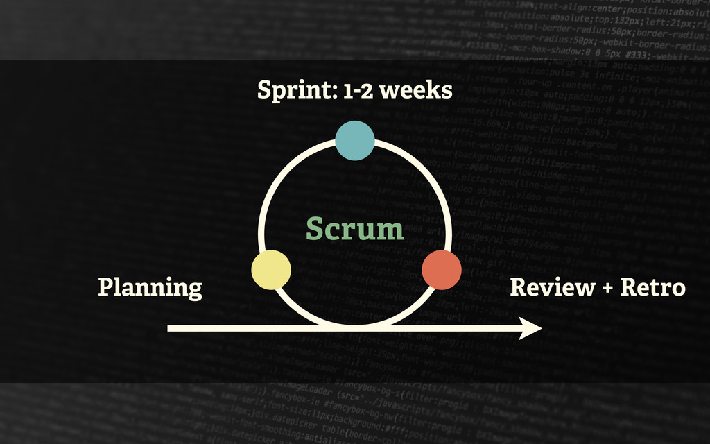 Scrum Sprint: 1-2 weeks Planning Review + Retro