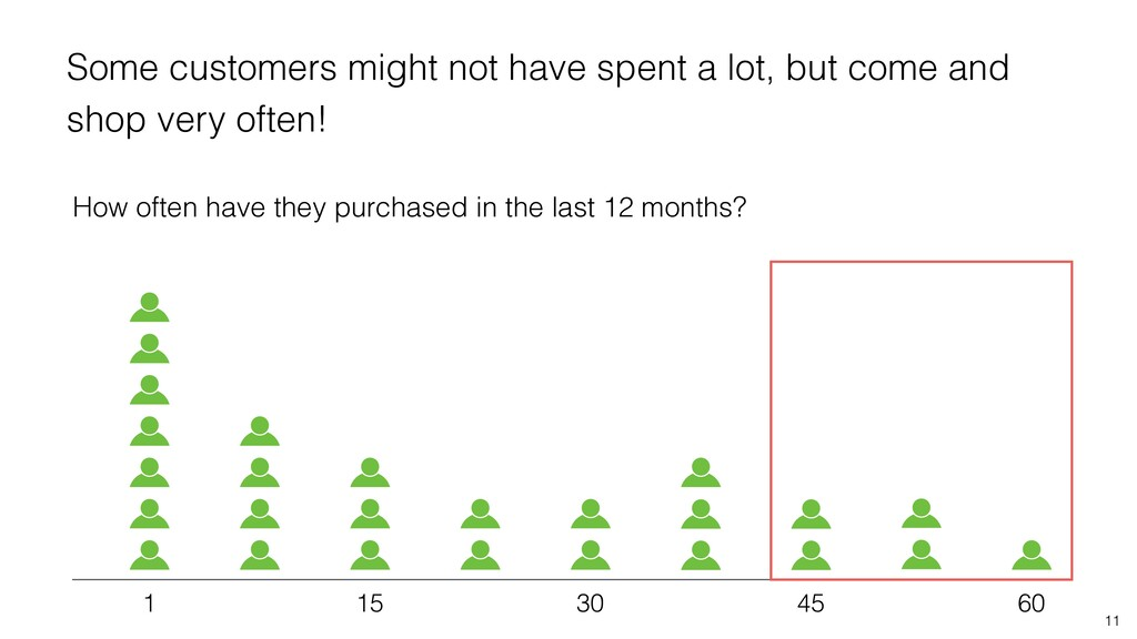 How often have they purchased in the last 12 mo...