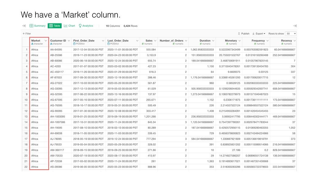 We have a 'Market' column.