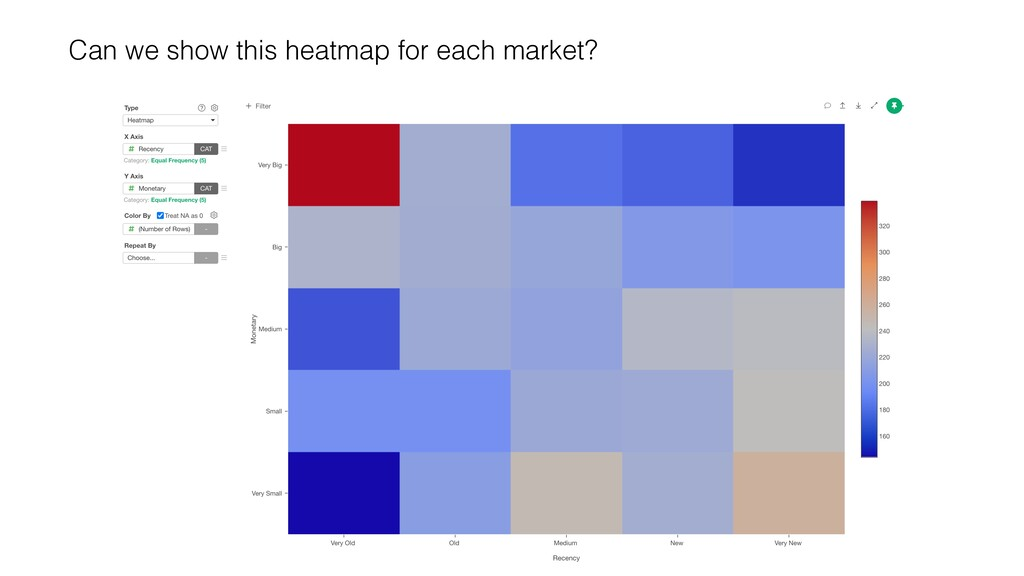 Can we show this heatmap for each market?