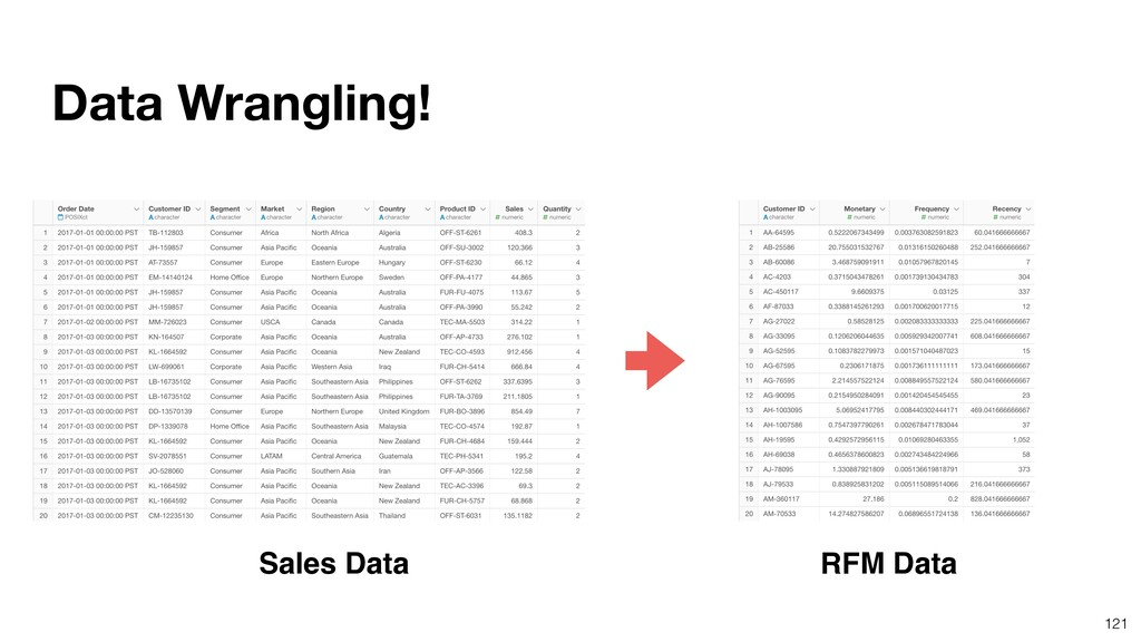 121 Data Wrangling! Sales Data RFM Data