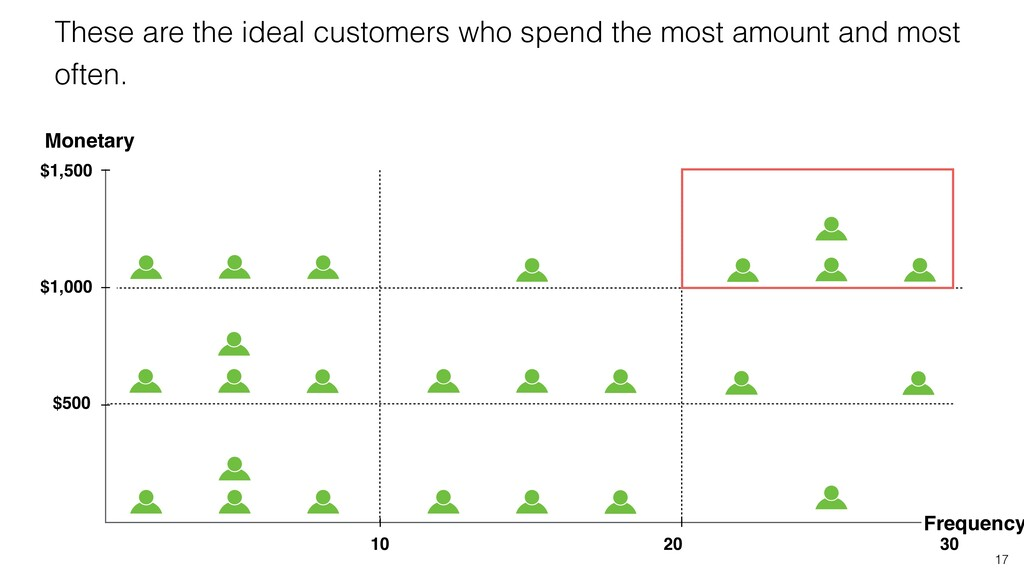 17 These are the ideal customers who spend the ...