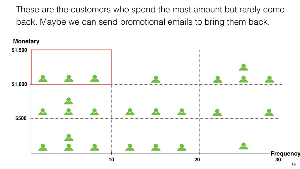 19 These are the customers who spend the most a...