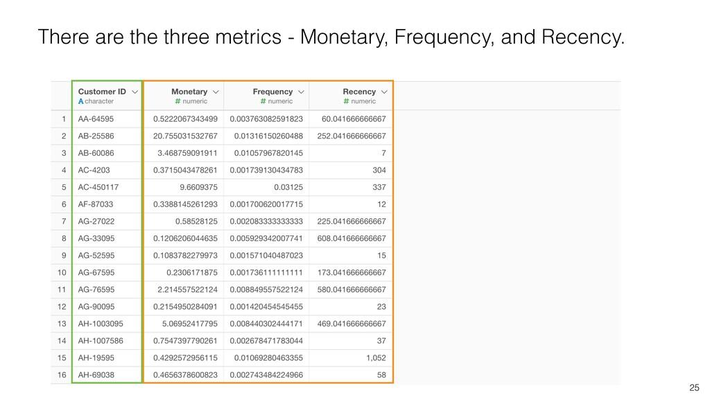 25 There are the three metrics - Monetary, Freq...
