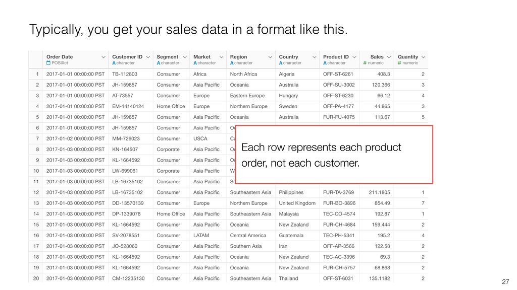 27 Typically, you get your sales data in a form...