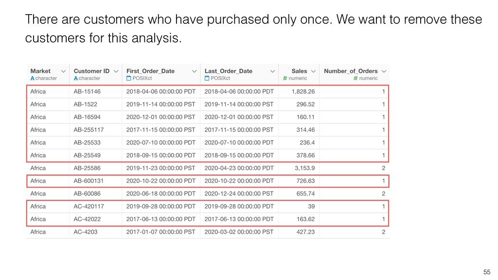 55 There are customers who have purchased only ...