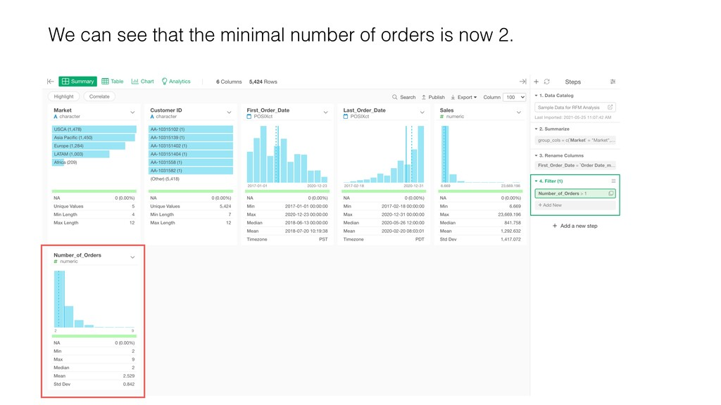 We can see that the minimal number of orders is...