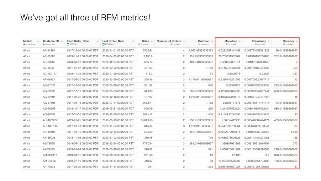 We've got all three of RFM metrics!