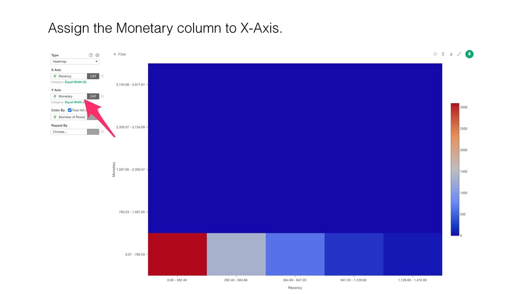Assign the Monetary column to X-Axis.