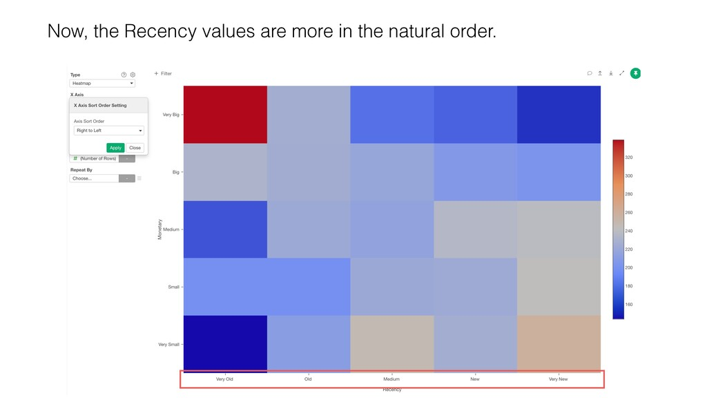 Now, the Recency values are more in the natural...