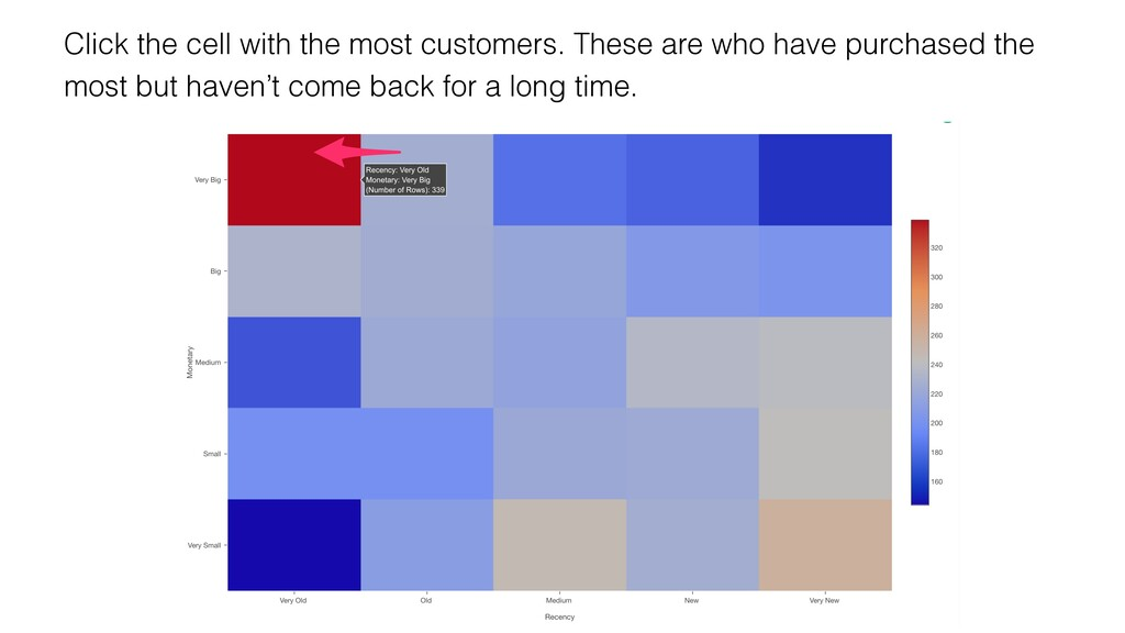 Click the cell with the most customers. These a...