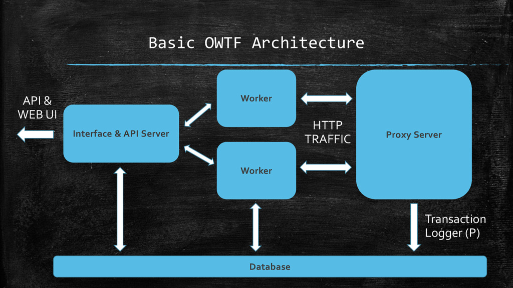 Basic OWTF Architecture Interface & API Server ...