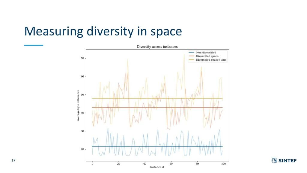 Measuring diversity in space 17