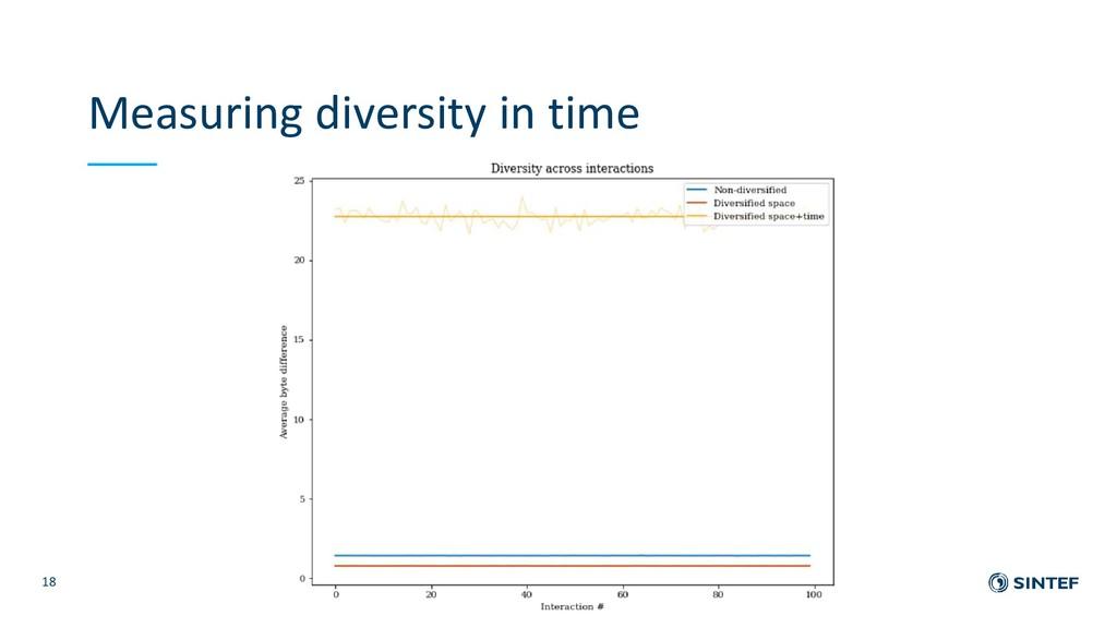 Measuring diversity in time 18