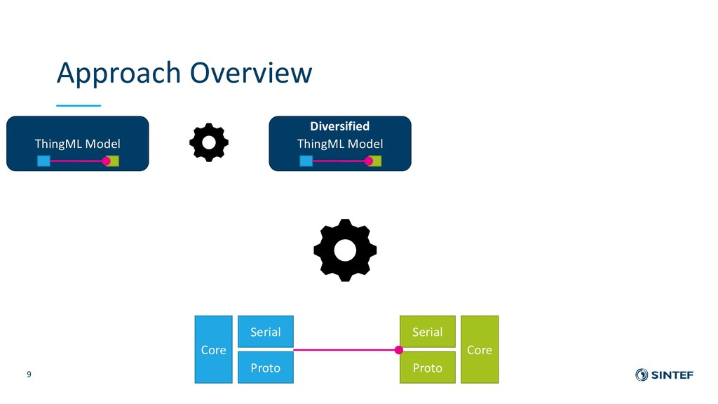 Approach Overview 9 ThingML Model Core Core Ser...