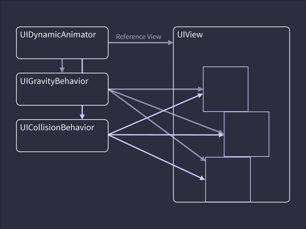 UIView UIDynamicAnimator Reference View UIGravi...
