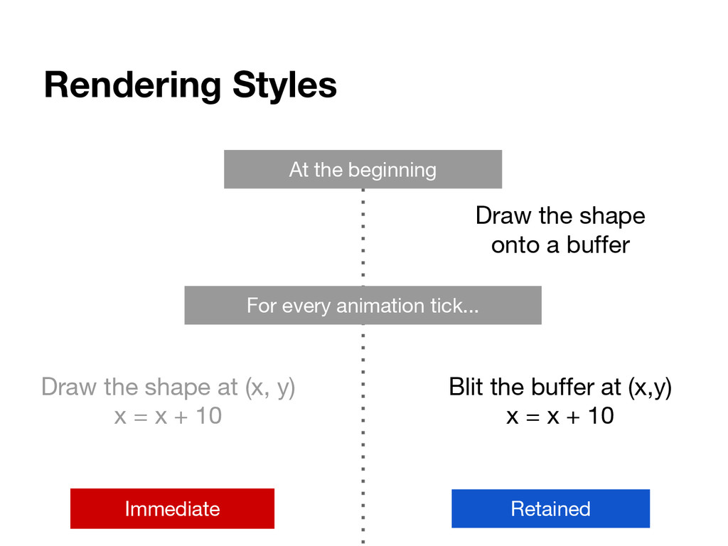 Rendering Styles For every animation tick... At...