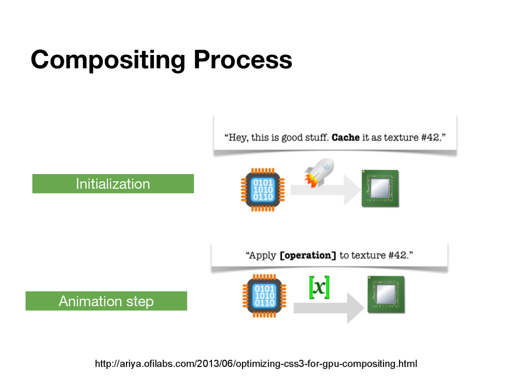 Compositing Process Initialization Animation st...