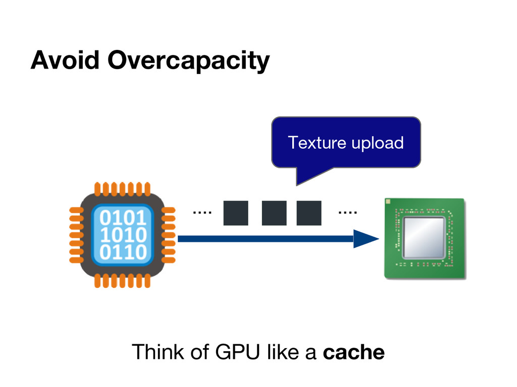 Avoid Overcapacity Think of GPU like a cache .....