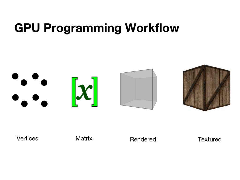 GPU Programming Workflow Vertices Rendered Text...