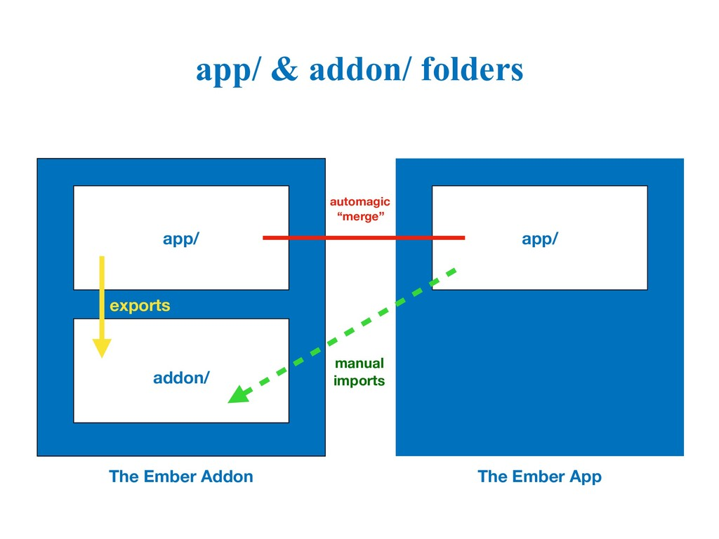 app/ & addon/ folders app/ addon/ app/ The Embe...