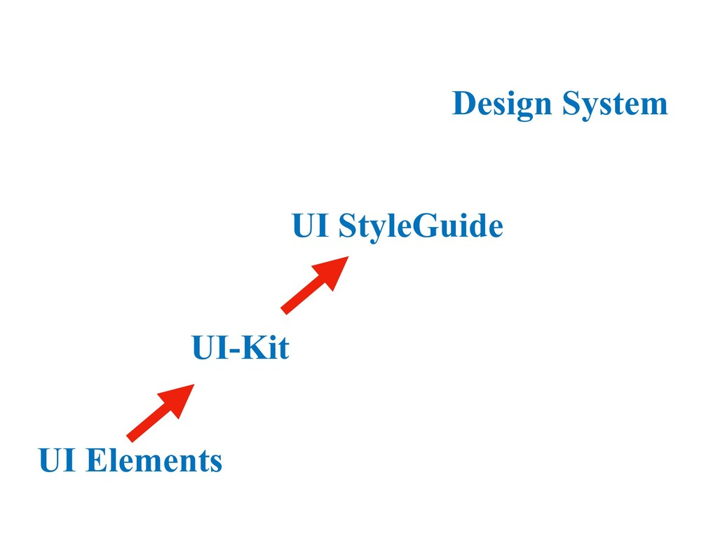 UI StyleGuide UI-Kit UI Elements Design System