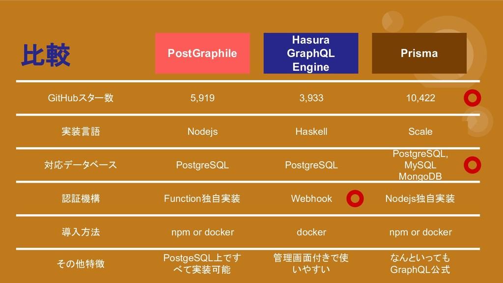 比較 PostGraphile Hasura GraphQL Engine Prisma Gi...