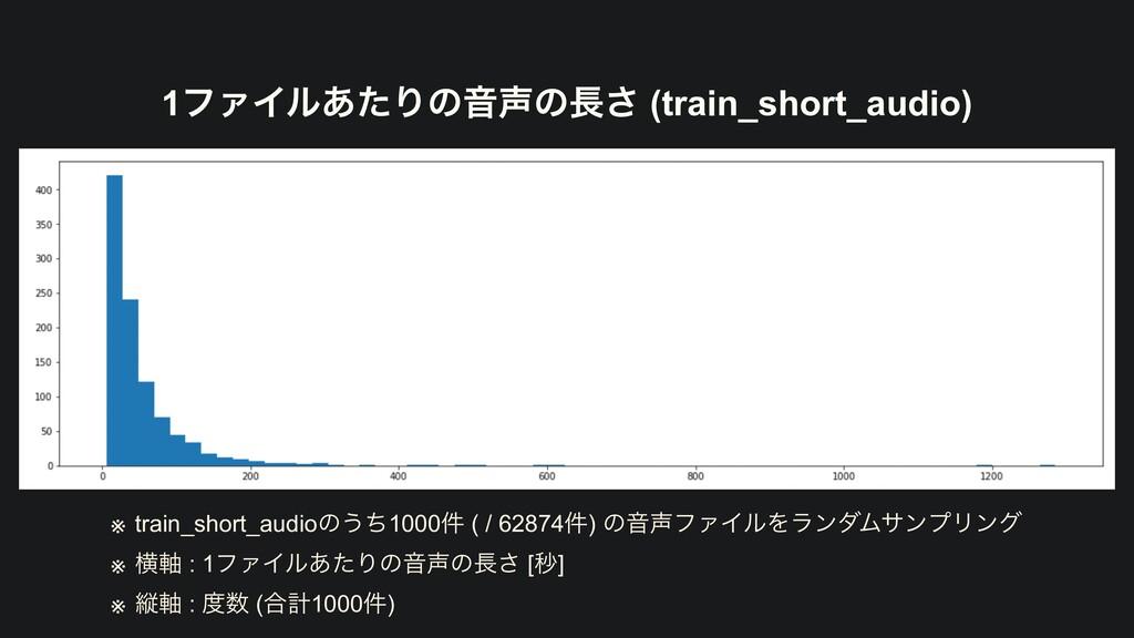 1ϑΝΠϧ͋ͨΓͷԻͷ͞ (train_short_audio) ※ train_shor...