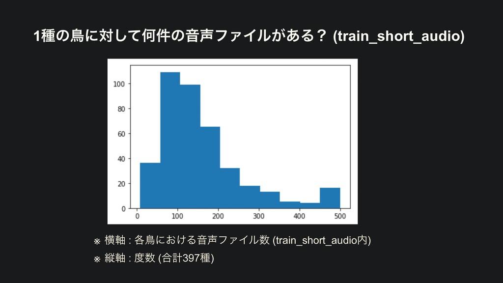 1छͷௗʹରͯ͠Կ݅ͷԻϑΝΠϧ͕͋Δʁ (train_short_audio) ※ ԣ࣠ ...