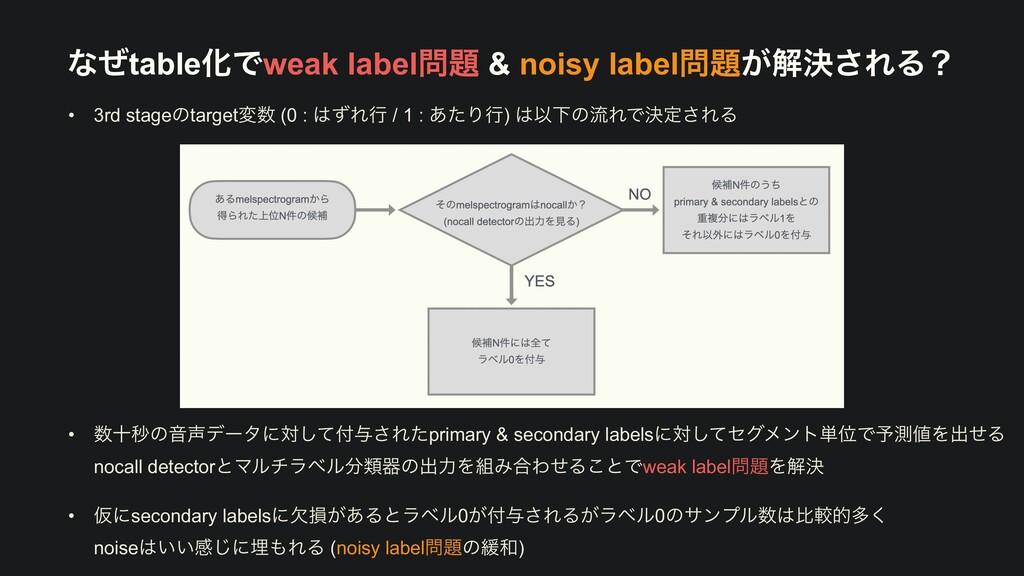 ͳͥtableԽͰweak label & noisy label͕ղܾ͞ΕΔʁ • ...