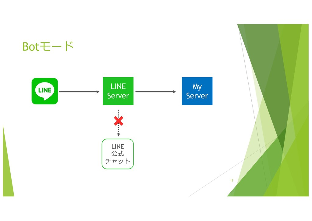 17 LINE Server LINE 公式 チャット My Server Botモード