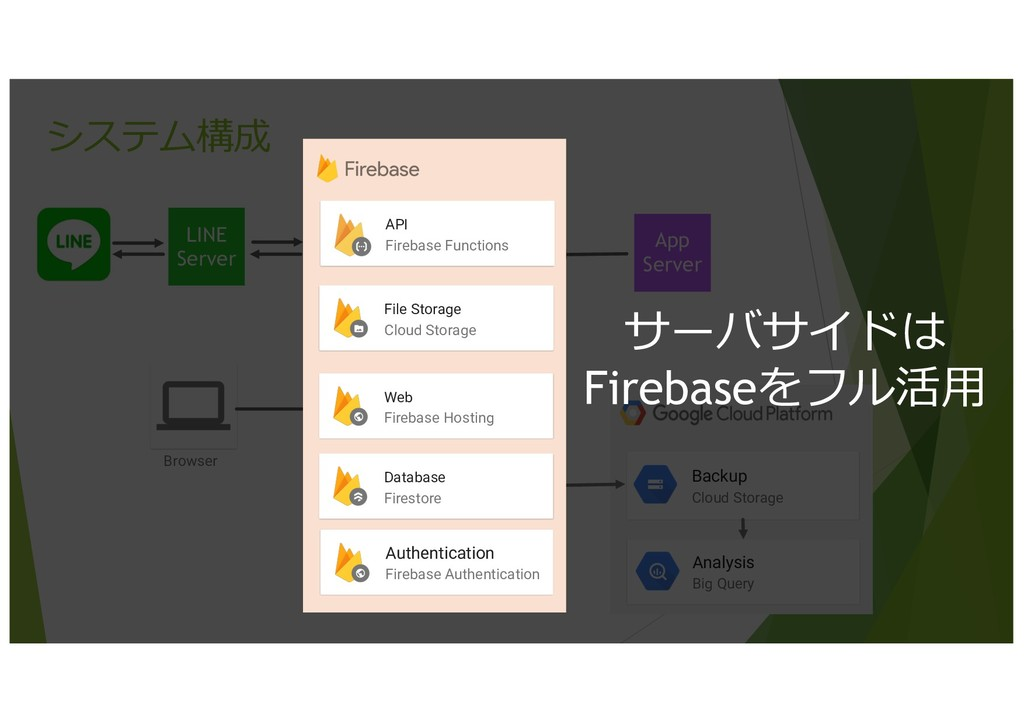 25 システム構成 LINE Server Analysis Big Query Backup...