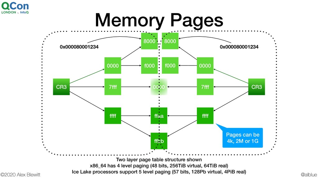 @alblue ©2020 Alex Blewitt Memory Pages 8000 ff...