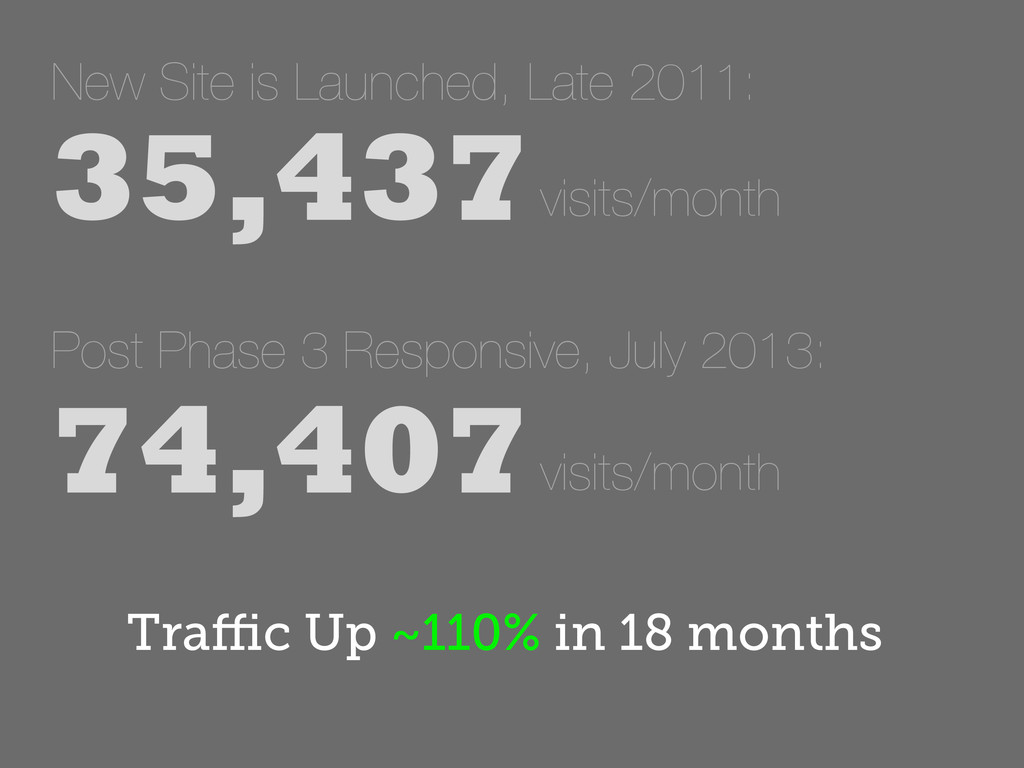 New Site is Launched, Late 2011: 35,437 visits...