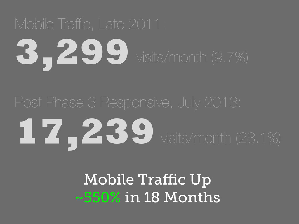Mobile Traffic, Late 2011: 3,299 visits/month (...