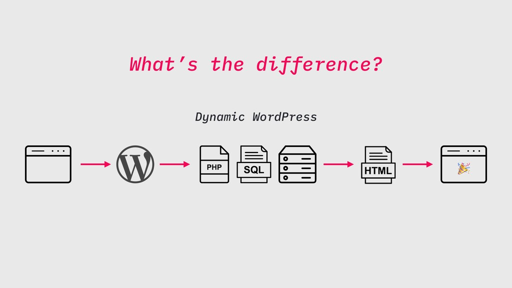 What's the difference? Dynamic WordPress