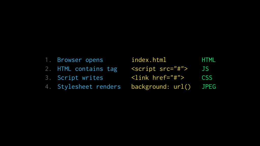 1. Browser opens index.html HTML 2. HTML contai...