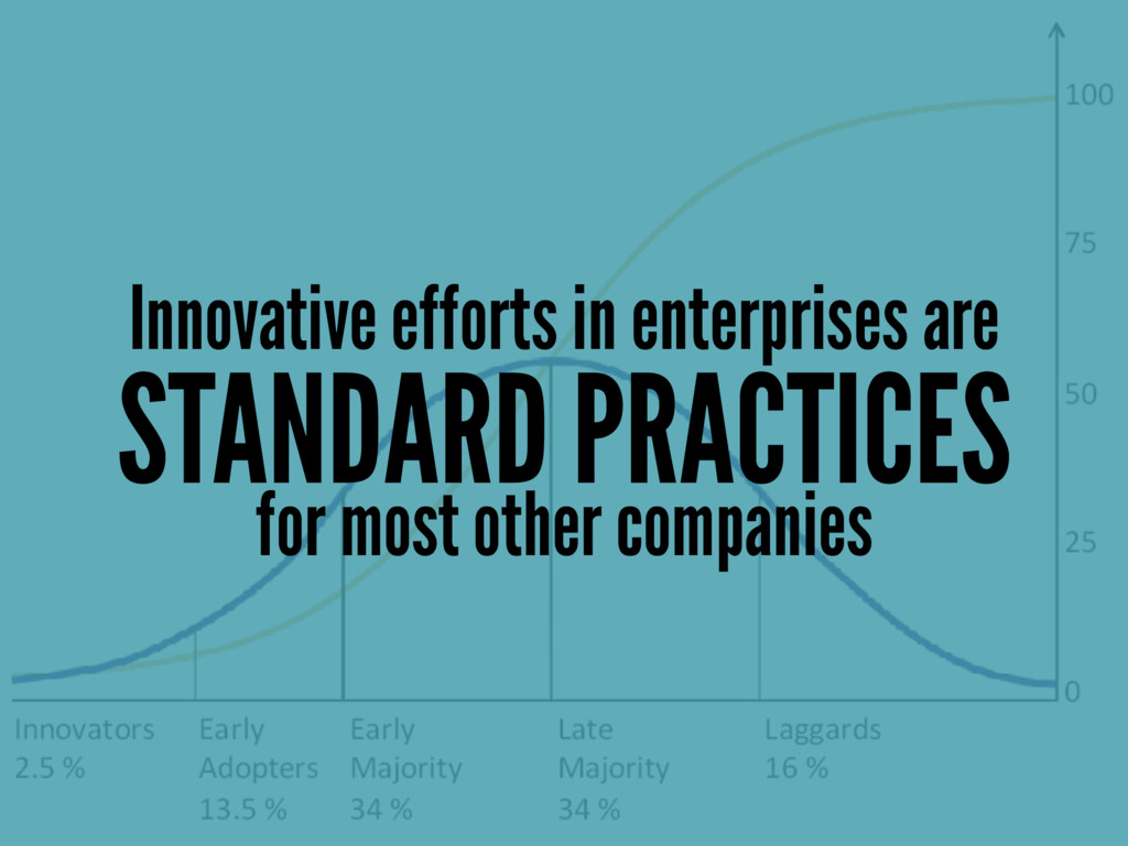 Innovative efforts in enterprises are STANDARD ...
