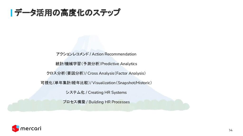 14 データ活用の高度化のステップ アクションレコメンド / Action Recommend...