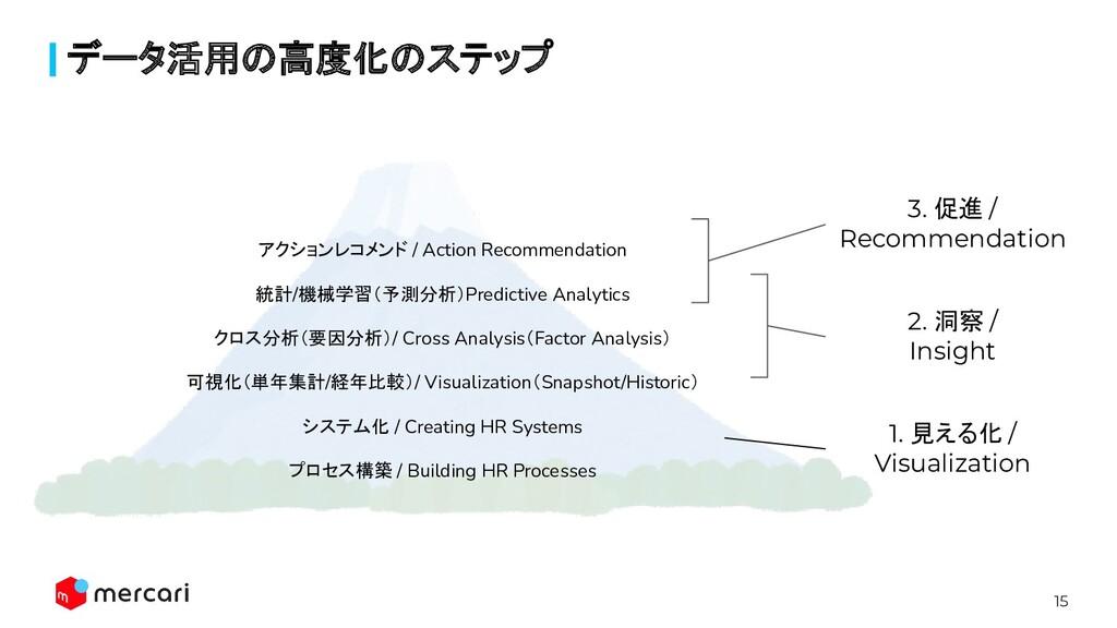 15 データ活用の高度化のステップ アクションレコメンド / Action Recommend...