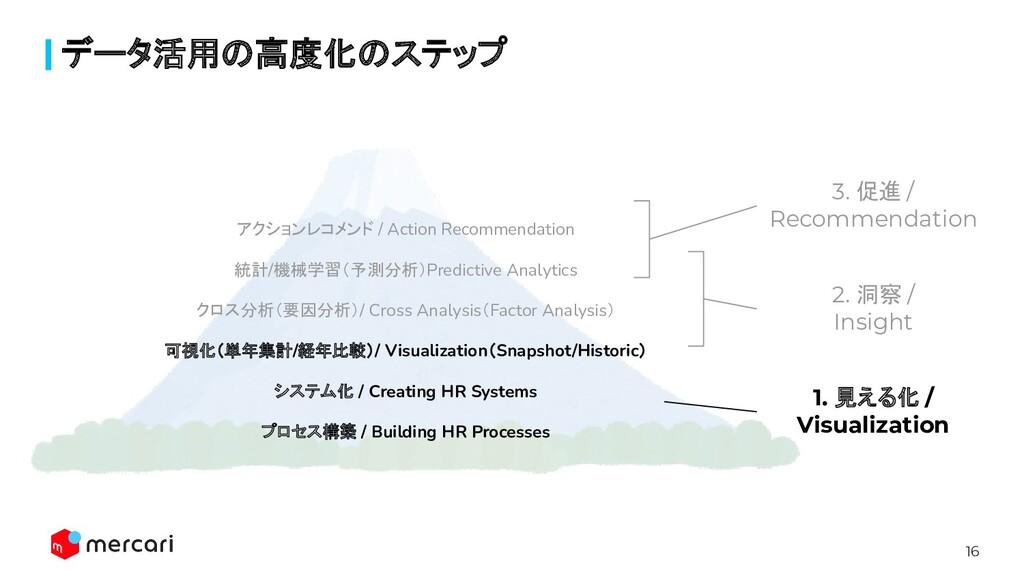 16 データ活用の高度化のステップ アクションレコメンド / Action Recommend...